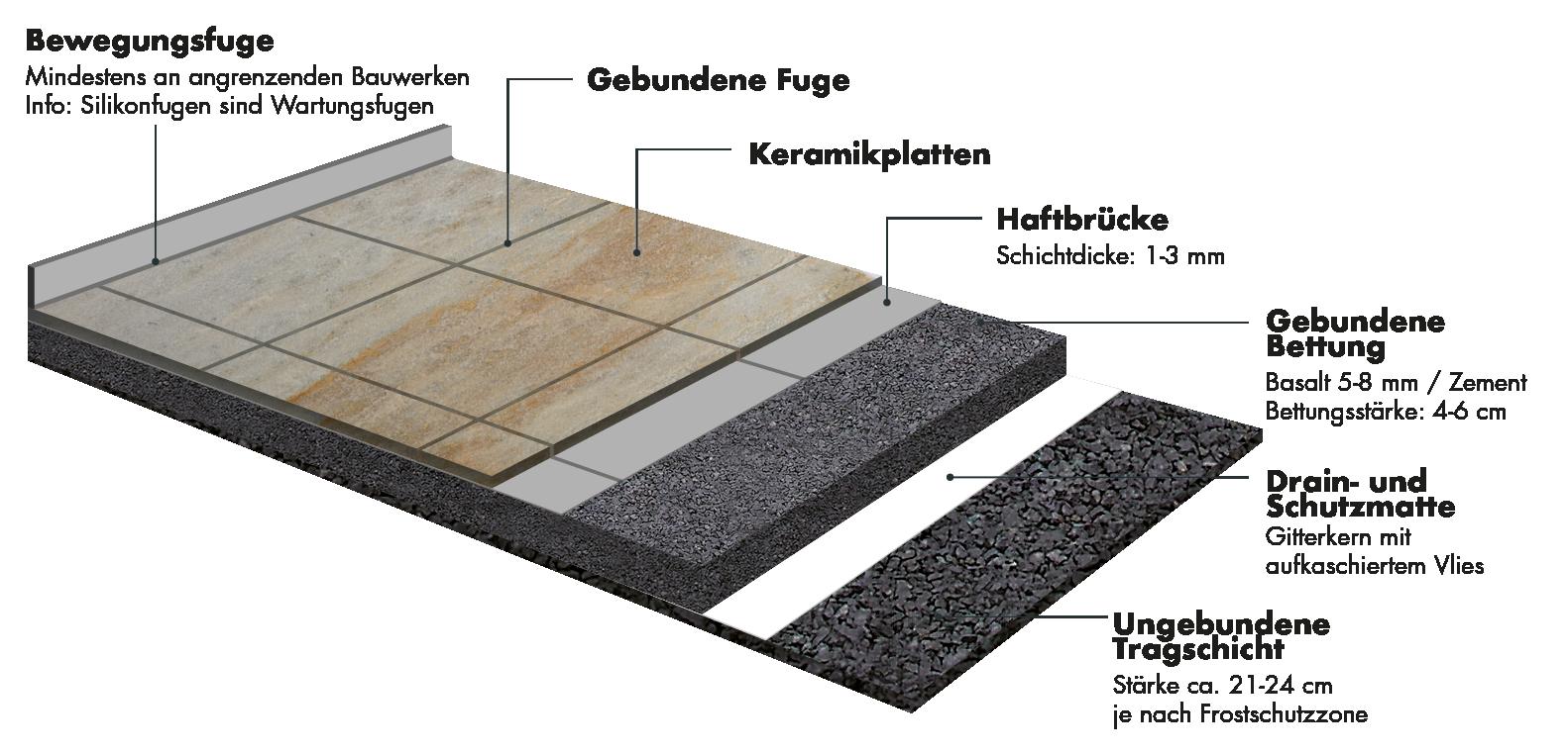 Keramik Terrassenplatten   natürliche Optik   Monte Graniti